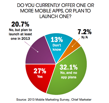 Do You Currently Offer One or More Mobile Apps, And Do You Plan On Launching One - 2013 Mobile Marketing Survey - Chief Marketer