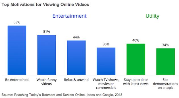 Boomers-online-videos-ipsos-google-2013
