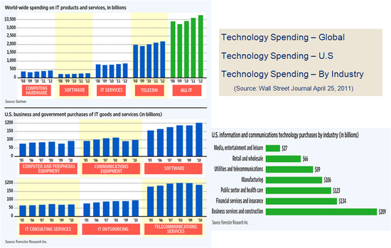 World-Wide and U.S. Spending on IT Services - By Category - Years 2006 through 2010 - Forrester Research