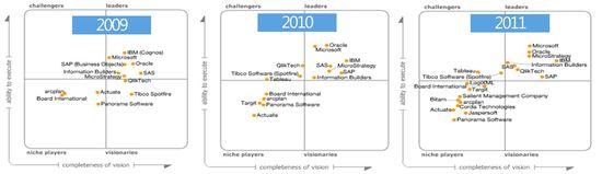 Gartner Magic Quadrant - 2009 through 2011 - Gartner Research