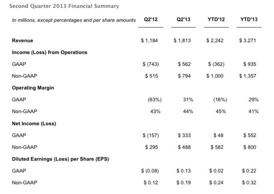 Facebook Financial Summary - Q2 2013 - Business Insider