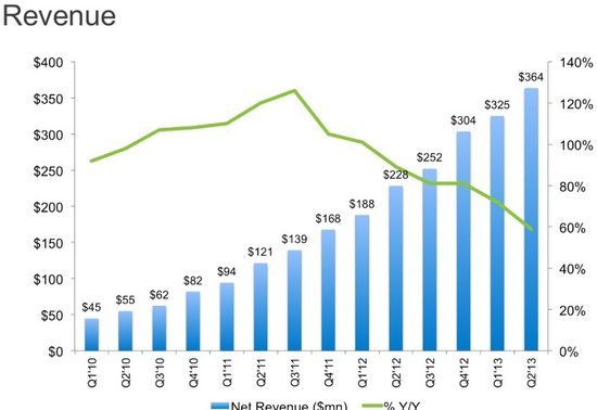 LinkedIn Revenues and Revenue Growth by Quarter - Q1 2010 Through Q2 2013 - LinkedIn