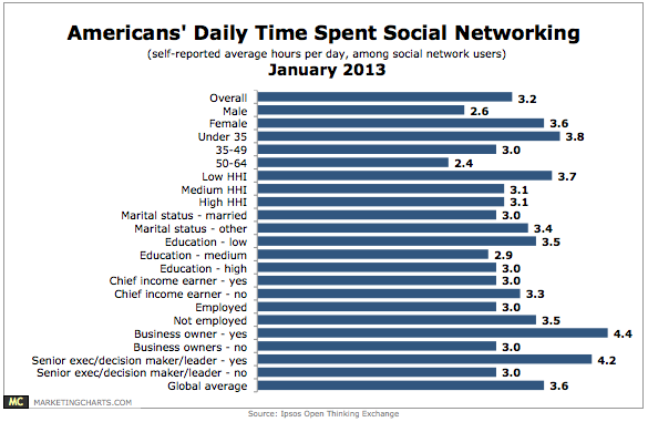 Americans Time Spent on Social Networks - Ipsos - January 2013