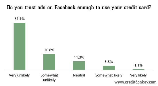 Do You Trust Ads on Facebook Enough To Use Your Credit Card - Credit Donkey