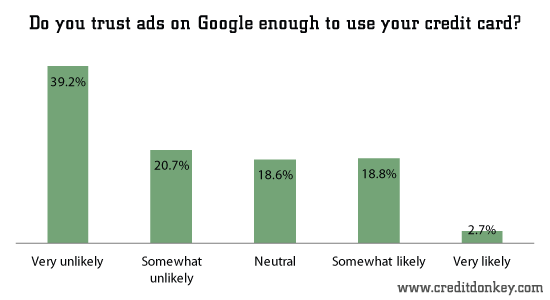 Do You Trust Ads on Google Enough To Use Your Credit Card - Credit Donkey