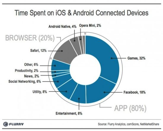 Time Spent on Android and iOS Mobile Devices - Flurry Analytics - April 2013