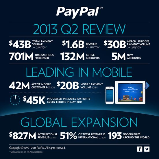 PayPal Q2 2013 Financial Report