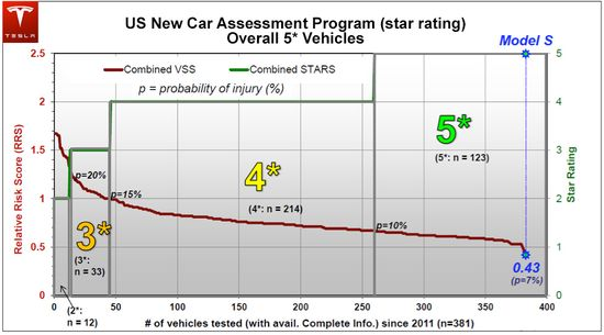 US New Car Assessment Program - Five-Star Rating