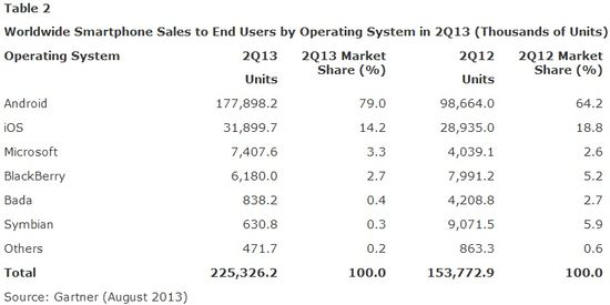 Worldwide Smartphone Sales to End Users by Operating System - Units Sold and Market Shares - Q2 2013 vs Q2 2012 - Gartner - August 2013