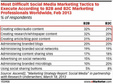 Most Difficult Social Media Marketing Tactics to Execute According to B2B and B2C Marketing Professionals Worldwide, Feb 2013 - eMarketer - March 18, 2013