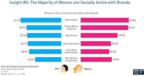 Insight #5 - The Majority of Women are Socially Active with Brands - Burst Media - April 2013