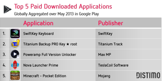 Top 5 Paid Downloaded Applications - Globally Aggregated Over May 2013 In the Google Play - Distimo May 2013