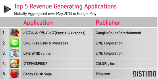 Top 5 Revenue Generating Applications - Globally Aggregated Over May 2013 In Google Play - Distimo May 2013