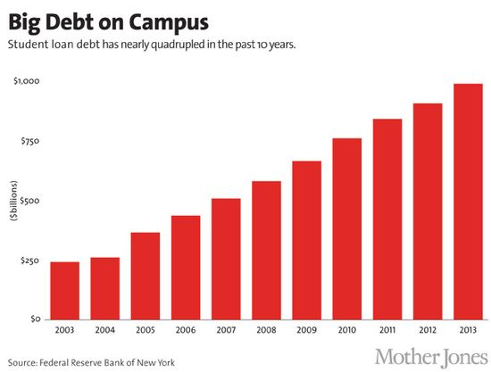Big Debt On Campus