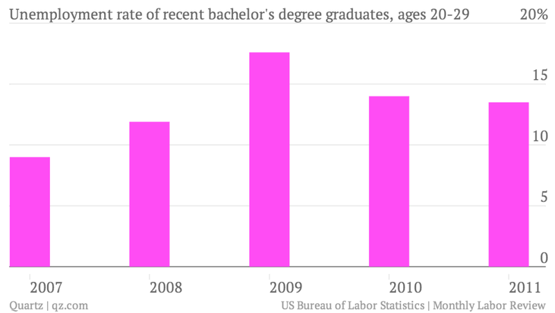 Unemployment Rate of Recent College Graduates Ages 20 to 29 Years - December 31, 2012