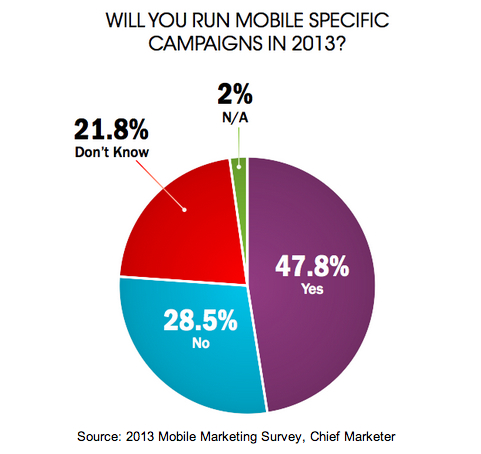 Will You Run Mobile-Specific Marketing Campaigns in 2013 - 2013 Mobile Marketing Survey - Chief Marketer