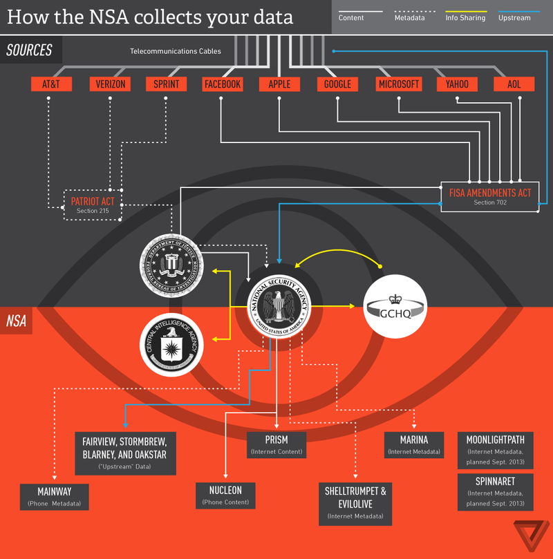 How The NSA Collects Your Dasta