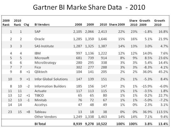 Busiesss Intelligence Market Shares - Years 2008 through 2010 - Gartner