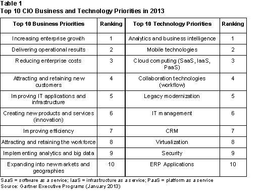 Top 10 CIO Business and Technology Priorities - Gartner Research - January 2013