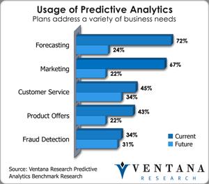 Usage of Predictive Analytics - Ventana Research - June 2013