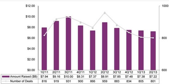 Venture Capital Financings in Billions of Dollars and No of Deals By Quarter - Q1 2011 through Q2 2013