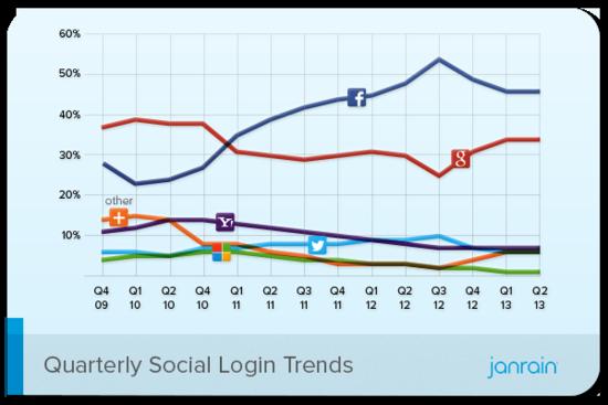 Quarterly Social Login Trends - Q4 2009 Through Q2 2013 - Janrain