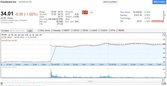 Facebook Inc (NASDAQ.FB) - Share Prices July 24 2013 Through Close of July 26, 2013