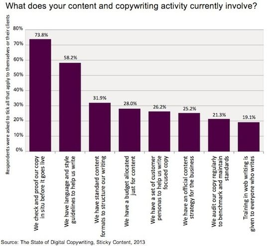 What Does Your Content And Copywriting Activity Currently Involve
