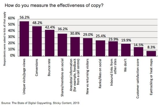 How Do You Measure The Effectiveness Of Copy