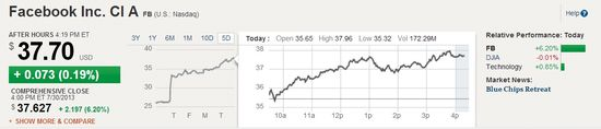 Facebook Inc (NASDAQ.FB) - Share Price at end of regular trading July 30, 2013 and Five-Day Historical Prices - WSJ Finance