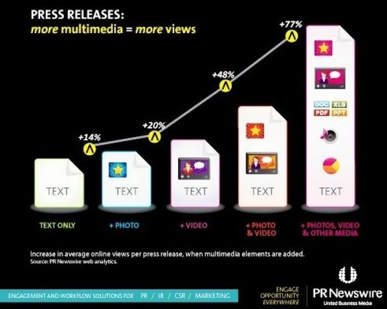 Press Releases -- More Digital Media Content = More Views - PR Newswire