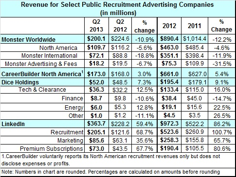 Revenue For Select Public Recruitment Advertising Companies - Q2 2013 vs Q2 2012 and YTD 2013 and 2012