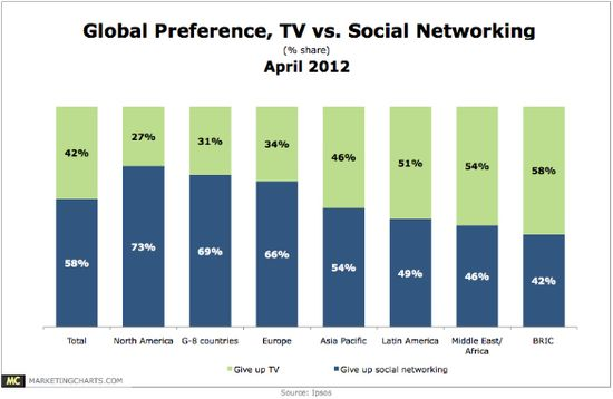 Global Preference - TV vs Social Networking - Ipsos - April 2012