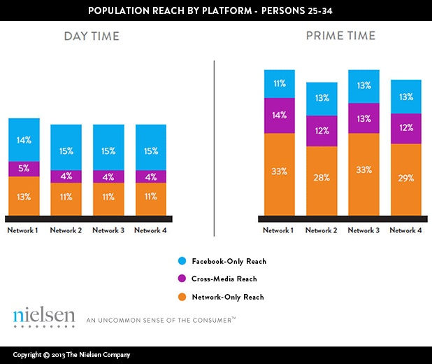 Facebook Only Reach vs Network TV Only Reach vs Cross Media Only Reach - Market Shares By Day Time and Prime Time - Nielsen - July 2013