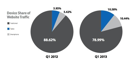 Share of Website Traffice by Type of Mobile Device - Q1 2012 vs Q1 2013