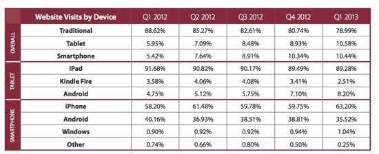 Website Visits by Type of Mobile Device - Q1 2012 Thorugh Q1 2013