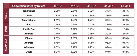 Conversion Rates by Type of Mobile Device - Q1 2012 Through Q1 2013