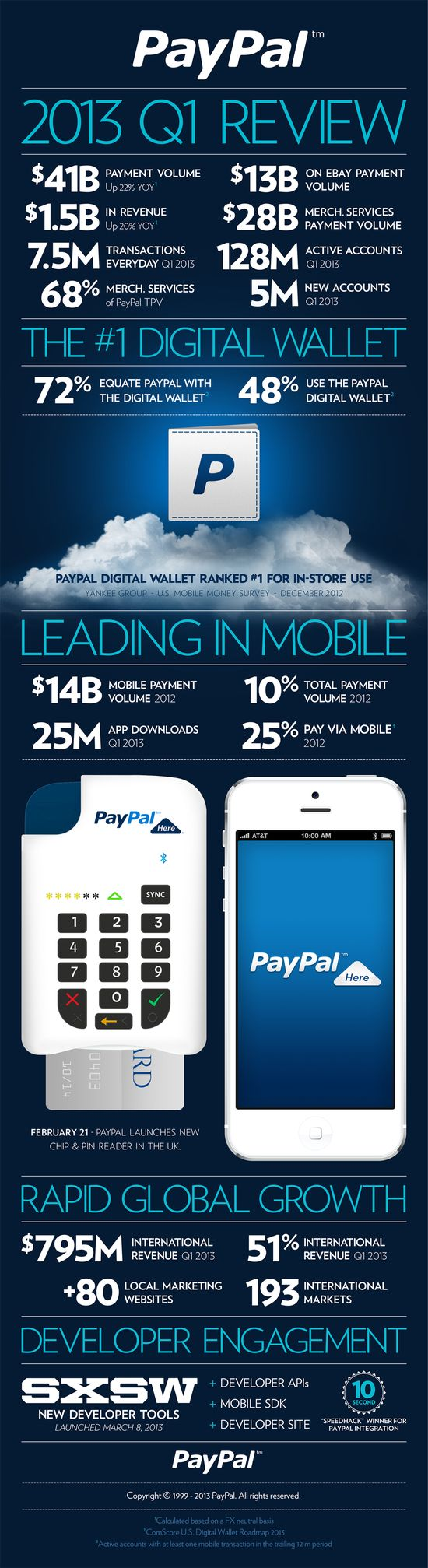 PayPal Q1 2013 Financial Report