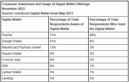 Consumer Awareness and Usage of Digital Wallet Offerings - comScore - November 2012