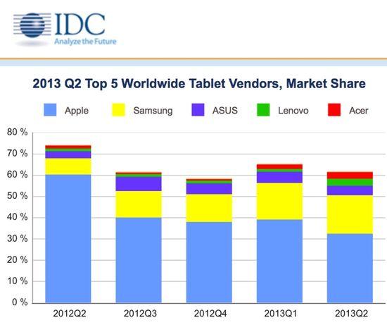 Top 5 Worldwide Tablet Vendors - Market Shares by Quarter - Q2 2012 Through Q2 2013 - IDC