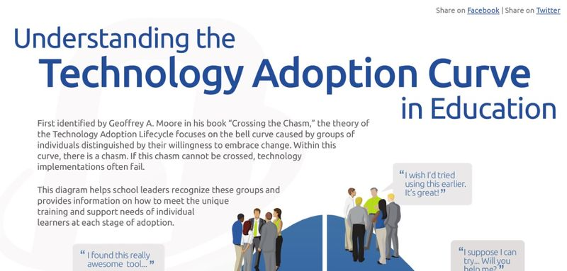 Understanding The Technology Adoption Curve in Education - Atomic Learning 1