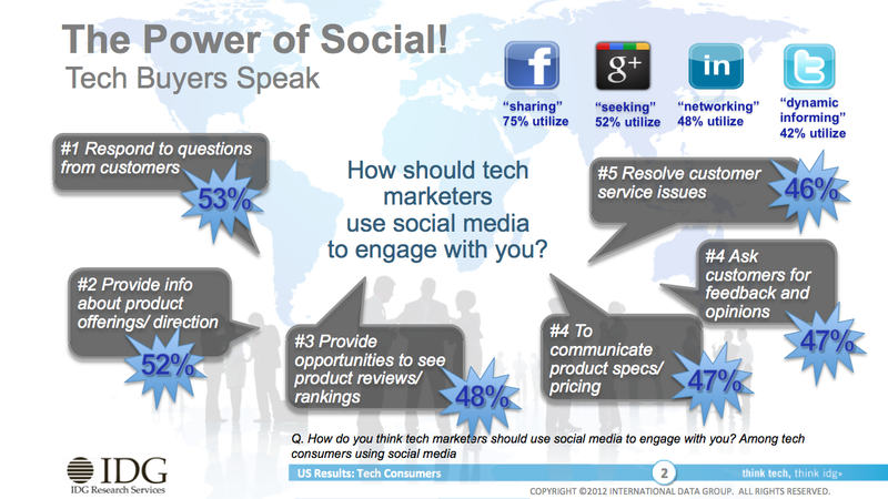 How Should Tech Marketers Use Social Media To Engage With Their Customers -IDG