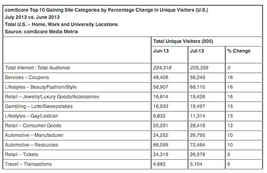 Comscore-top-categories-july-2013
