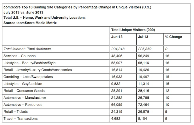 Comscore-top-categories-july-2013