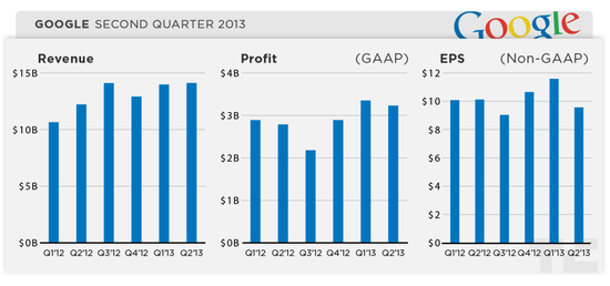 Google Financial Results Q2 2013