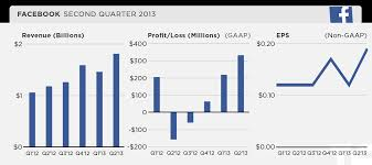 Facebook financial results Q2 2013