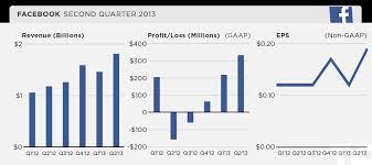Facebook financial results Q2 2013