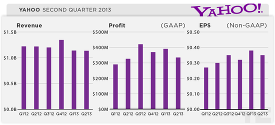 Yahoo Financial Results Q2 2013