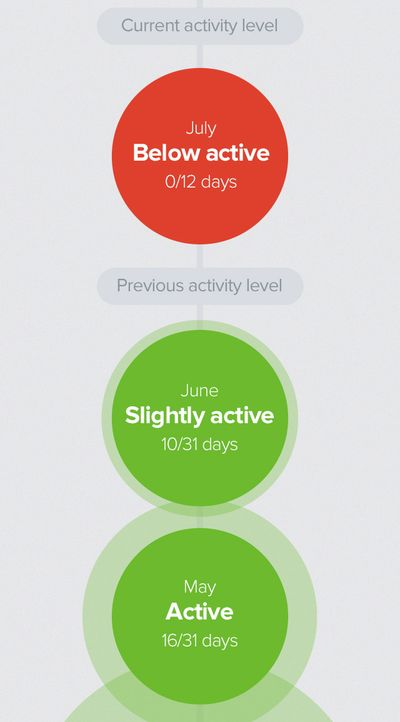 Glow also displays the user activty during the month and prior months