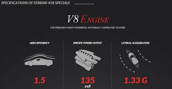 Ferrari 458 Specifications 1
